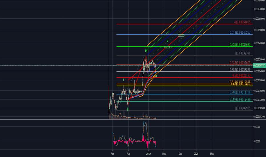 tusd btc tradingview