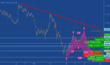 EURJPY: Shark Pattern Eur/jpy time for Long