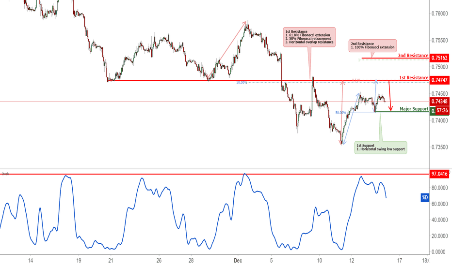 CADCHF: CADCHF Approaching Resistance, Potential Reversal
