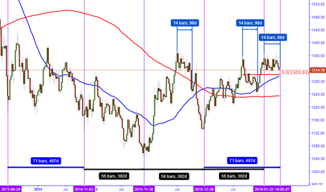 XAUUSD: THE BOTTOM WINDOW AND THE BALANCE TIME TEMPLATE