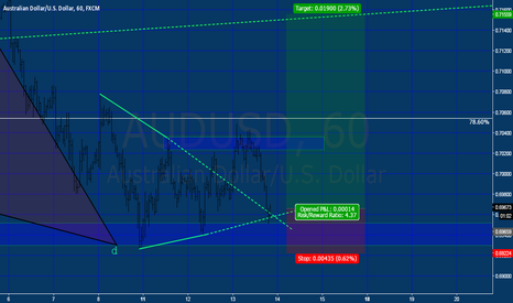 AUDUSD: AUDUSD (4) SIMPLE BULLISH TRIANGLE PATTERN RE-TEST
