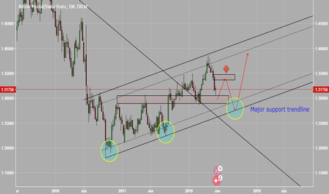 GBPCHF: weekly outlook for GBPCHF  long and wait for short