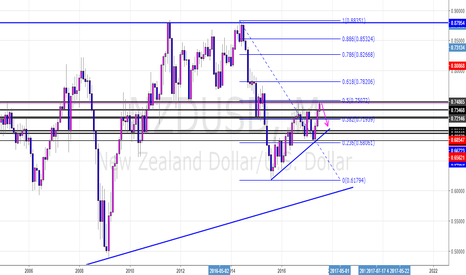 NZDUSD: NZDUSD Monthly Potential Short