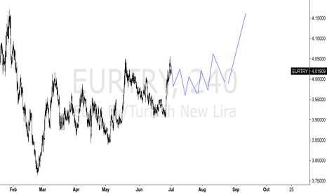 EURTRY: EURTRY - 4H FUTURE PRESENTATION