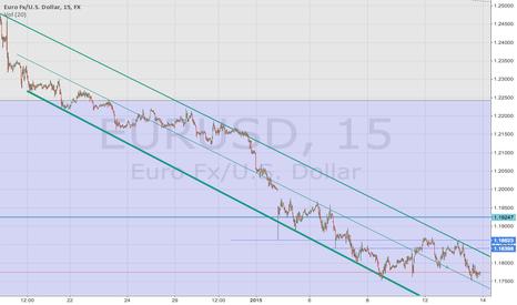 EURUSD: 1.15 soon imo