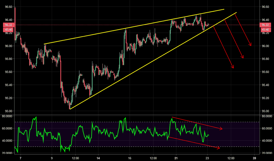 DXY: DXY - Rising wedge bearish reversal pattern with RSI divergence