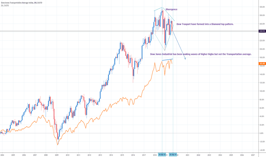 Dow theory in play and it suggest a gloomy outlook for DJ