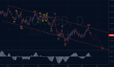 EURUSD: Bearish Elliott Wave Scenario - Updated !