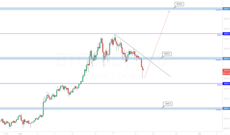 BTCUSD: Bitcoin 5000.0 possible next target.