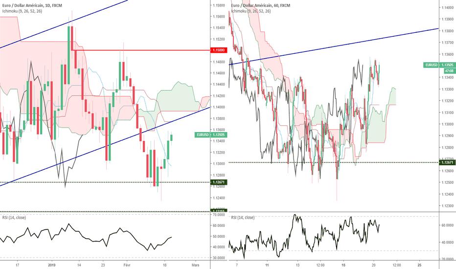 EURUSD: Euro Dollar - Analyse Technique - Mercredi 20 février 2019