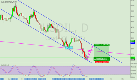 USOIL: Crude oil is expected to rebound in the short term is expected t