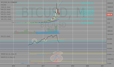 BTCUSD: Bit on the monthly