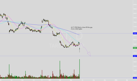 TGT: Retracement + Further Sell-Through