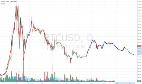 "BTCUSD: Did we already have ""mini-bubble"" this year?"