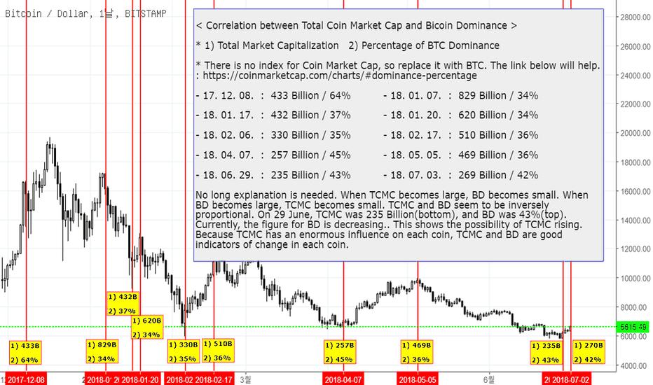 BTCUSD: 코인 시가총액과 BTC 점유율의 상관관계(Influence of BTC dominance)