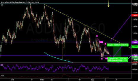 AUDNZD: AUDNZD - Simple AB=CD pending order