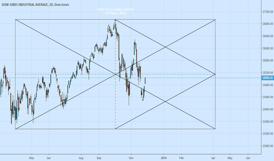 DJI: Dow on Time price