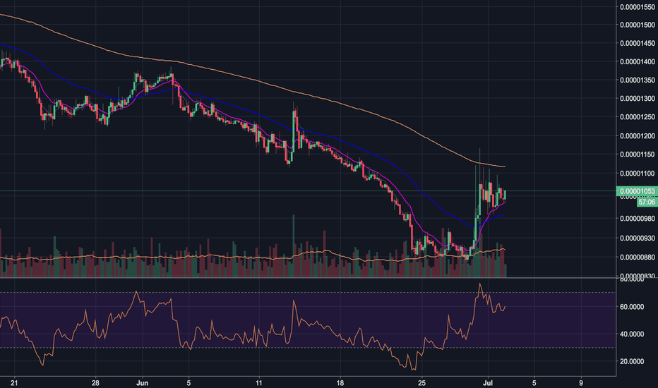 SNTBTC: SNT Looking Bullish
