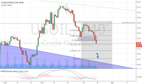USOIL: Short term bearish in Oil