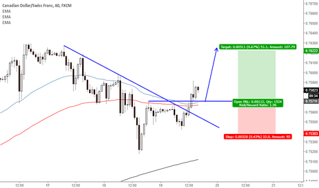 CADCHF: Break Up a trend line