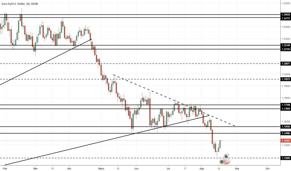 EURUSD: Proyección EUR/USD Semana 20/08/2018