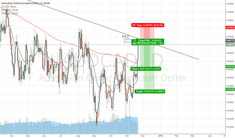 AUDCAD: Next weeks potential shorting opportunity