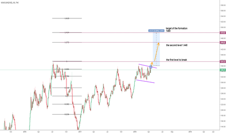 GOLD: XAUUSD Gold Overview and Technical Analysis
