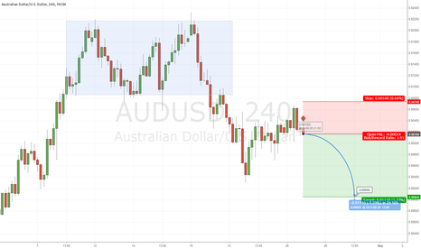 AUDUSD: AUDUSD Bear Trend to Resume