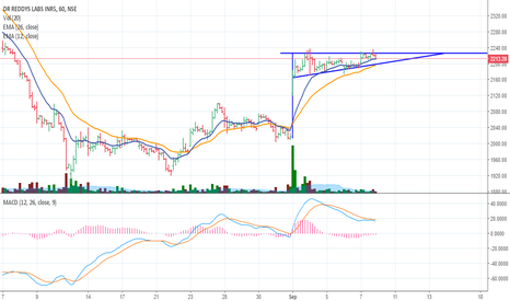DRREDDY: DRREDDY bullish pennant?