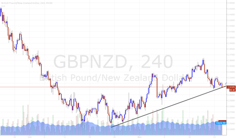 GBPNZD: In suport