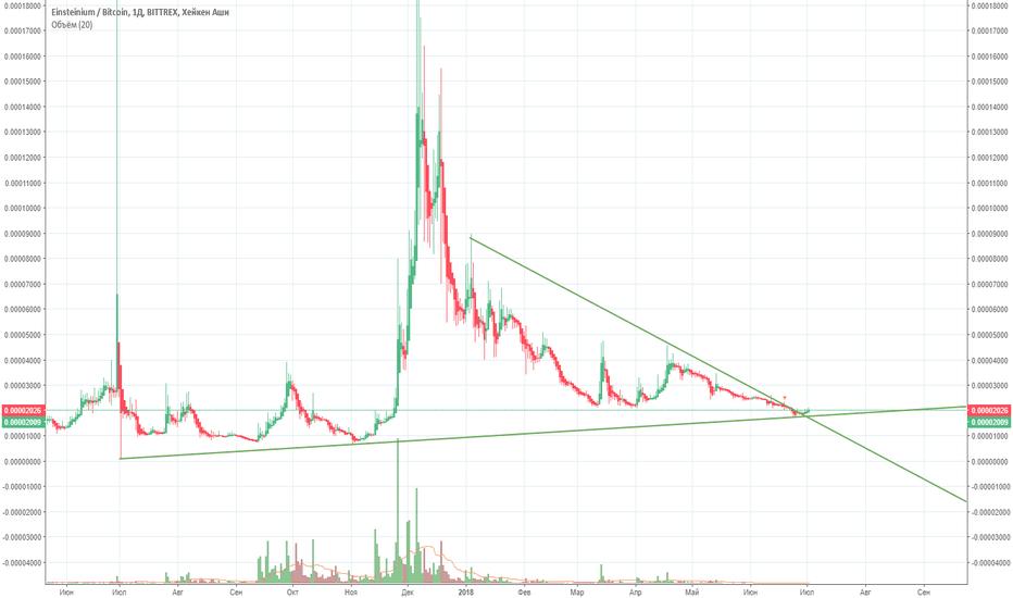 EMC2BTC: Линии тренда 1.