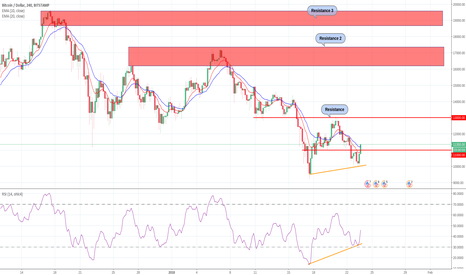 BTCUSD: BTC some buying opportunities in the lows. RSI divergence.