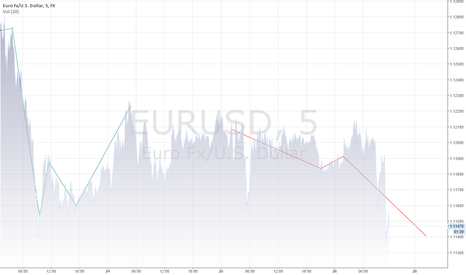 EURUSD: forecasting-events-system