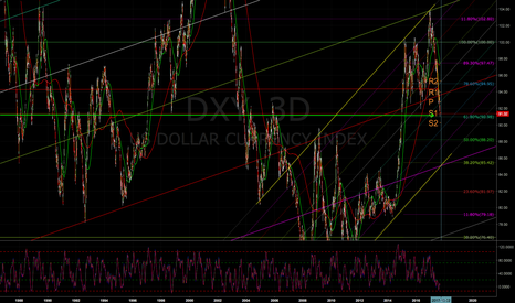 DXY: Long the dollar
