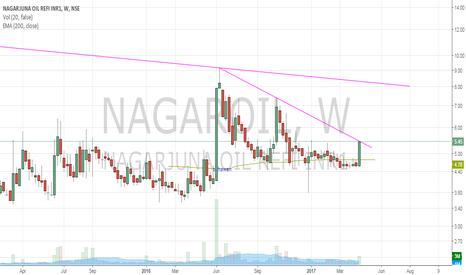 NAGAROIL: nagarjyuna oil ref - weekly BO