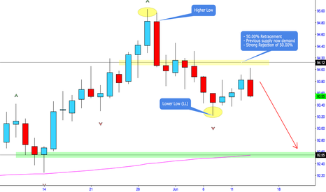 DXY: USD Dollar Poised to go Lower? What does this mean?