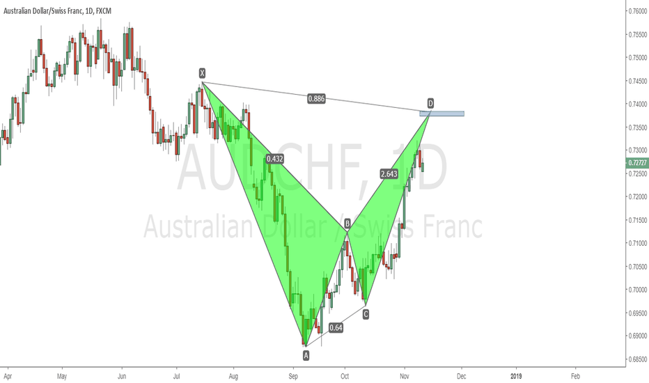 AUDCHF: AUDCHF D1 Bat pattern completing sightly higher