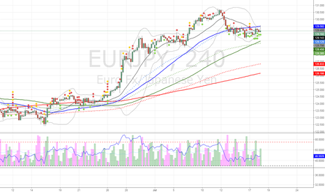 EURJPY: $EURJPY short with stop over 129.7 tgt 127