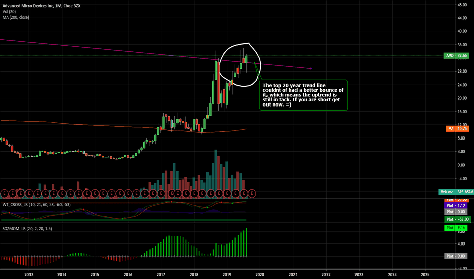 AMD Stock Price and Chart — TradingView