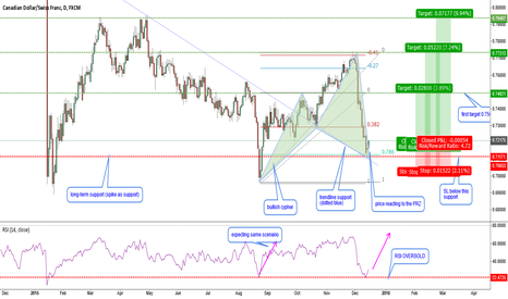 CADCHF: CADCHF-bullish cypher and other reasons to long