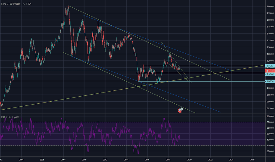 EURUSD: EUR/USD Analyse
