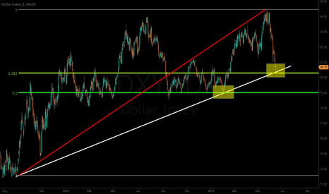 DXY: Encountering support at 10 month trendline & 0.382 Fib