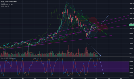 BTCUSD: is btc going down?