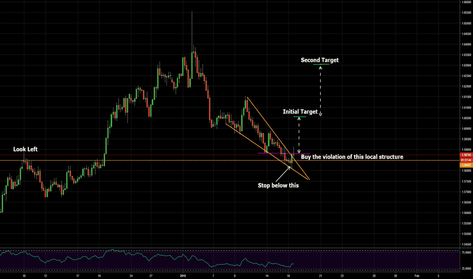 EURAUD: falling wedge on euro australian