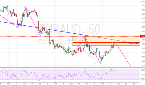 EURAUD: Trend Continuation Play