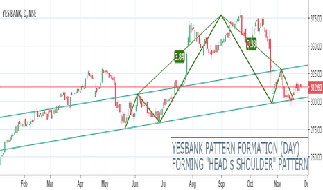 "YESBANK: YESBANK PATTERN FORMATION (""HEAD $ SHOULDERS"").."