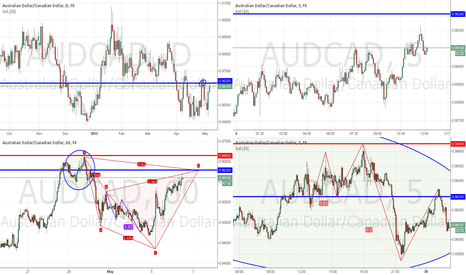 AUDCAD: AUDCAD SHORT - Weekly Resistace!