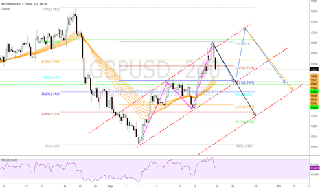 GBPUSD: GBPUSD, consolidation, before more down moves?