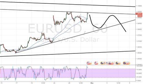 EURUSD: short eur