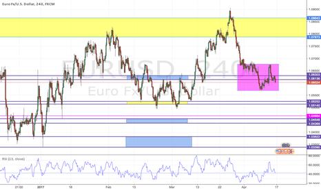 EURUSD: EUR/USD LONG target 1.78736